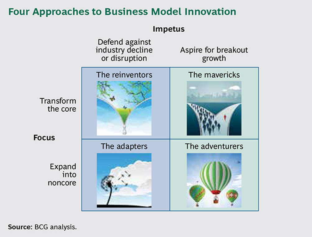 Four approaches to Business Model Innovation