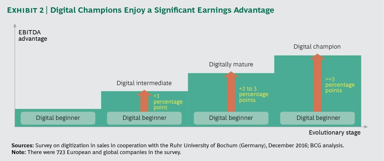 Exhibit 2 | Digital Champions enjoy a significant earning advantage