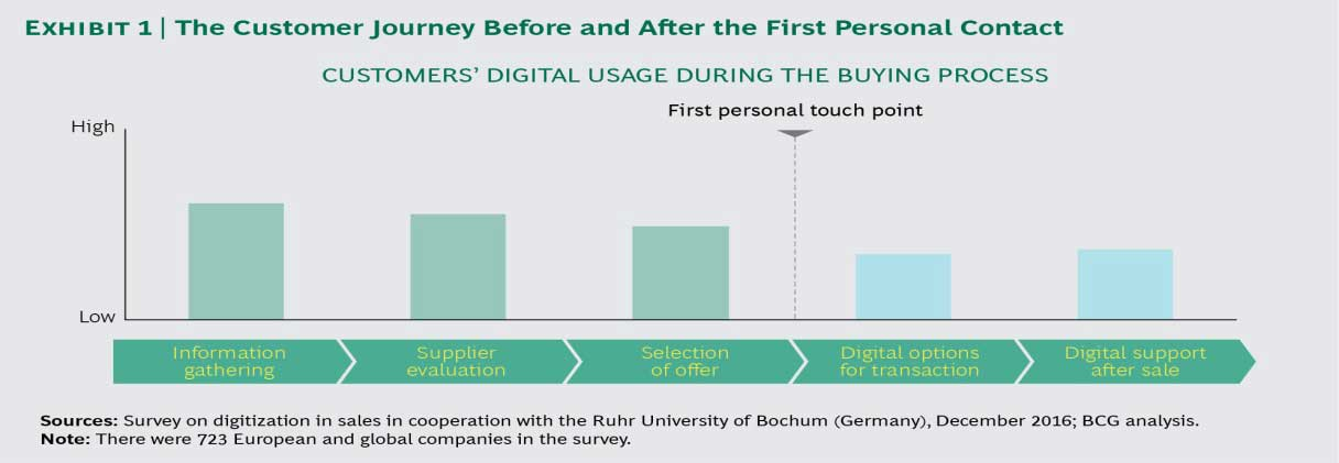 The customer Journey Before and After the first personal contact